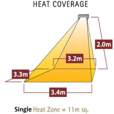 Heat Coverage Single