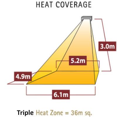 Heat Coverage Triple