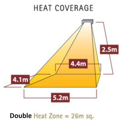 Double Heat Coverage