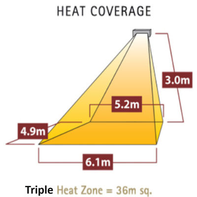Triple Heat Coverage