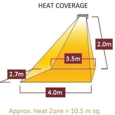 Heat Coverage